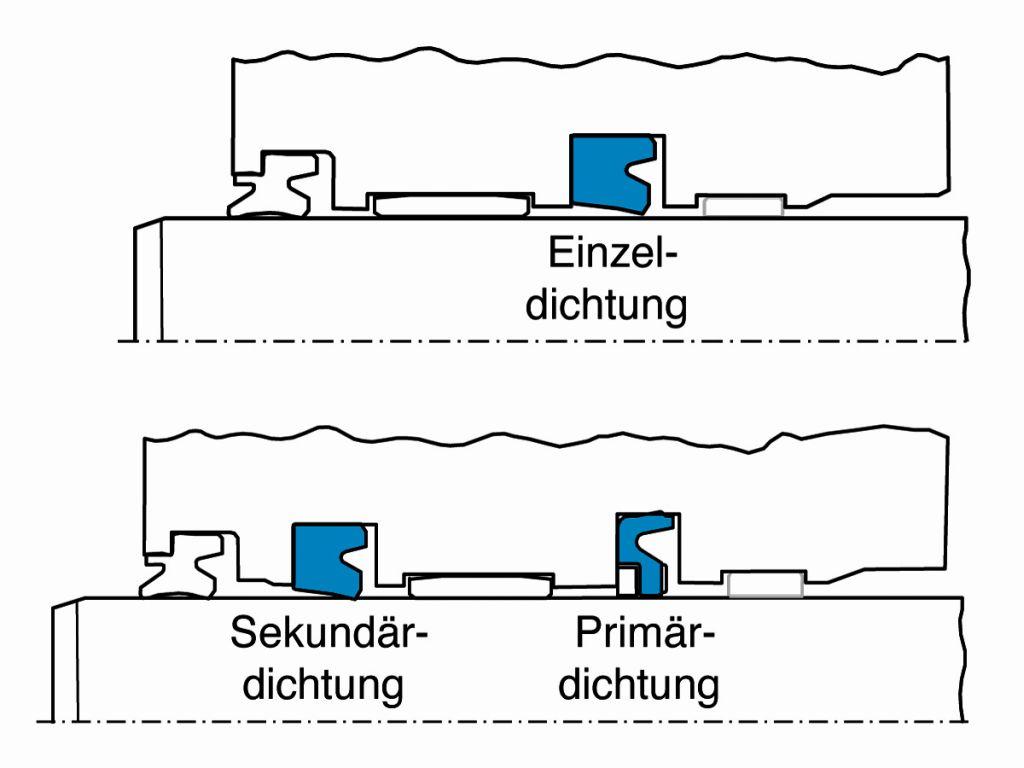 Prächtig Standard-Dichtsysteme für Hydraulikzylinder &LZ_63